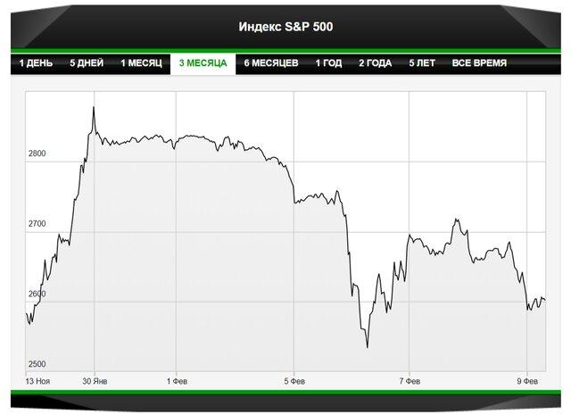 как понять когда покупать биткоины