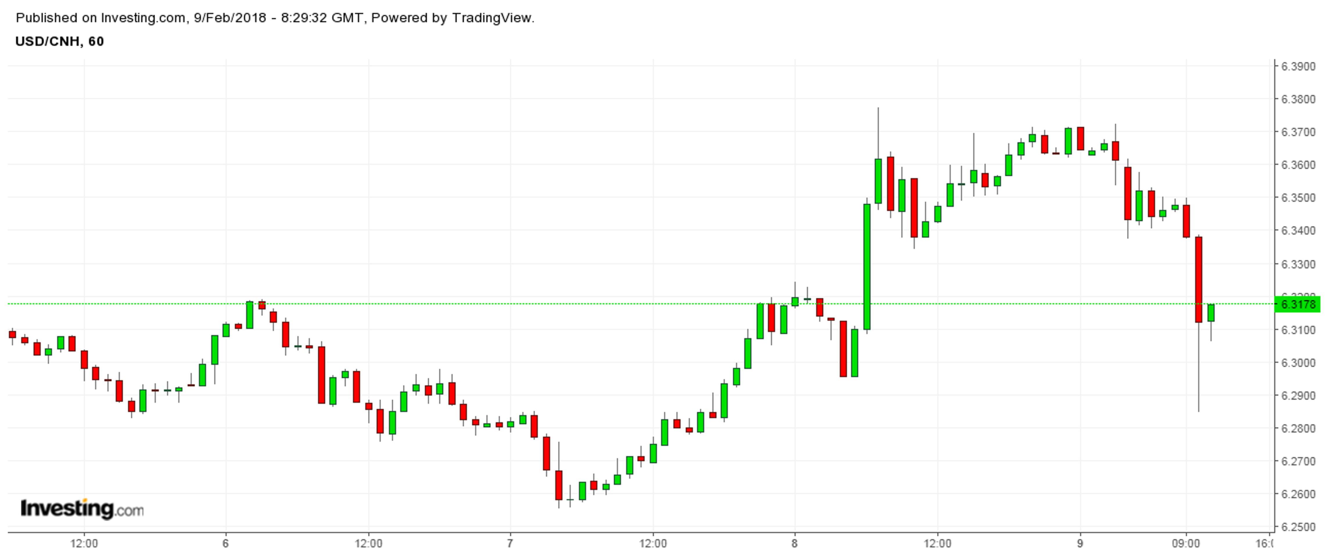 Девальвация юаня отменяется. Что будет с долларом?