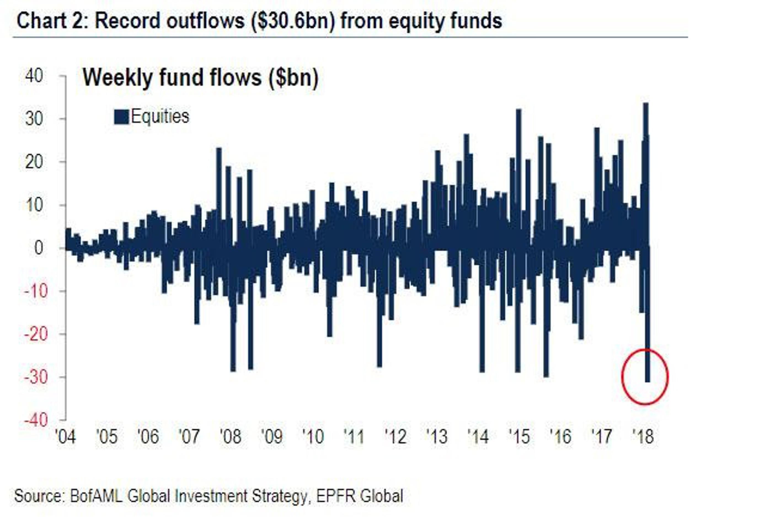 Обвал на рынках: потери составили $5 трлн.