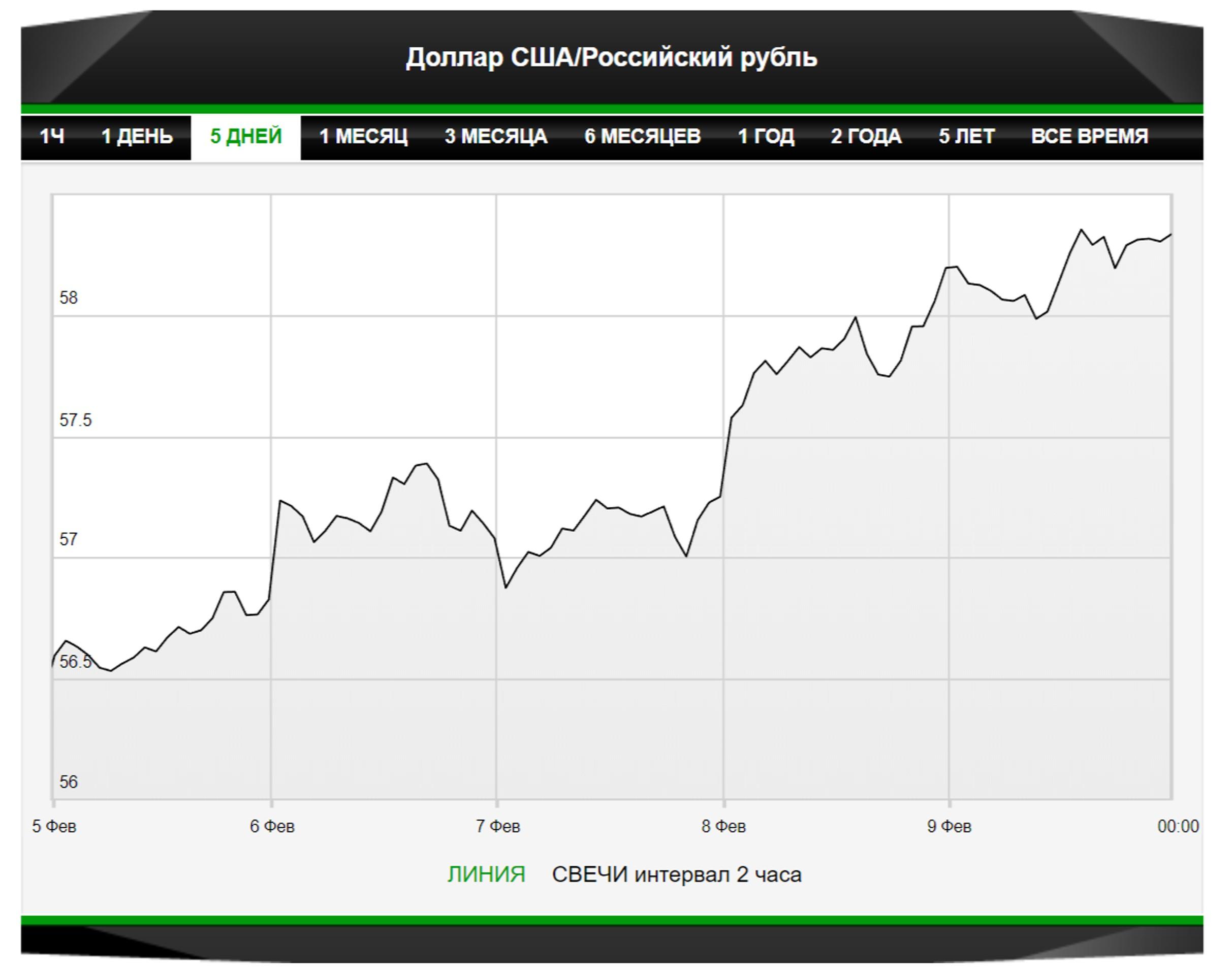 Рублю грозит еще одна неделя волатильности