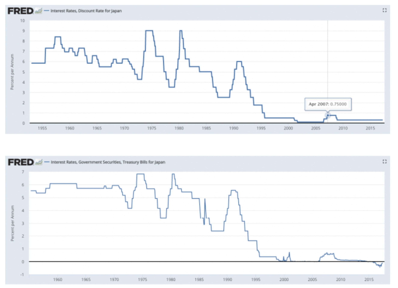 Облигации США на $1 трлн: инфляция или рост акций?