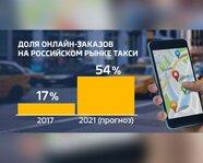 Доля онлайн-заказов на российском рынке такси: 2017 и 2021 гг.