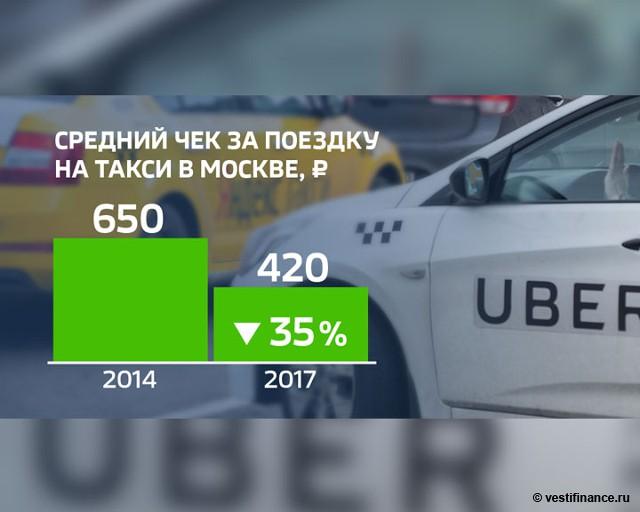 Средний чек за поездку на такси в Москве: 2014 и 2017 гг.