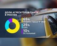 Доли агрегаторов такси в Москве