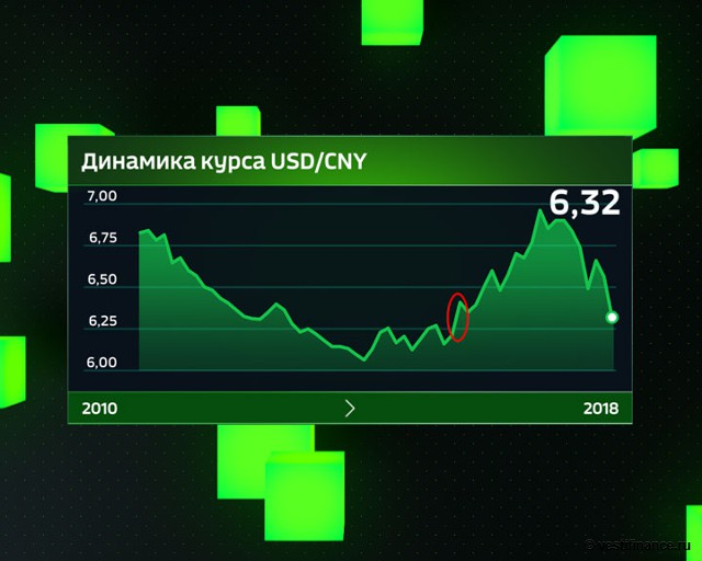 Динамика курса USD/CNY с 2010 года