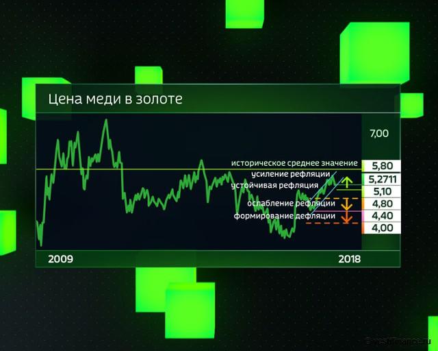 Цена меди в золоте с 2009 года