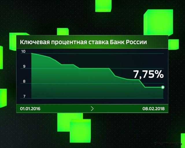 Ключевая ставка Банка России с 2016 года