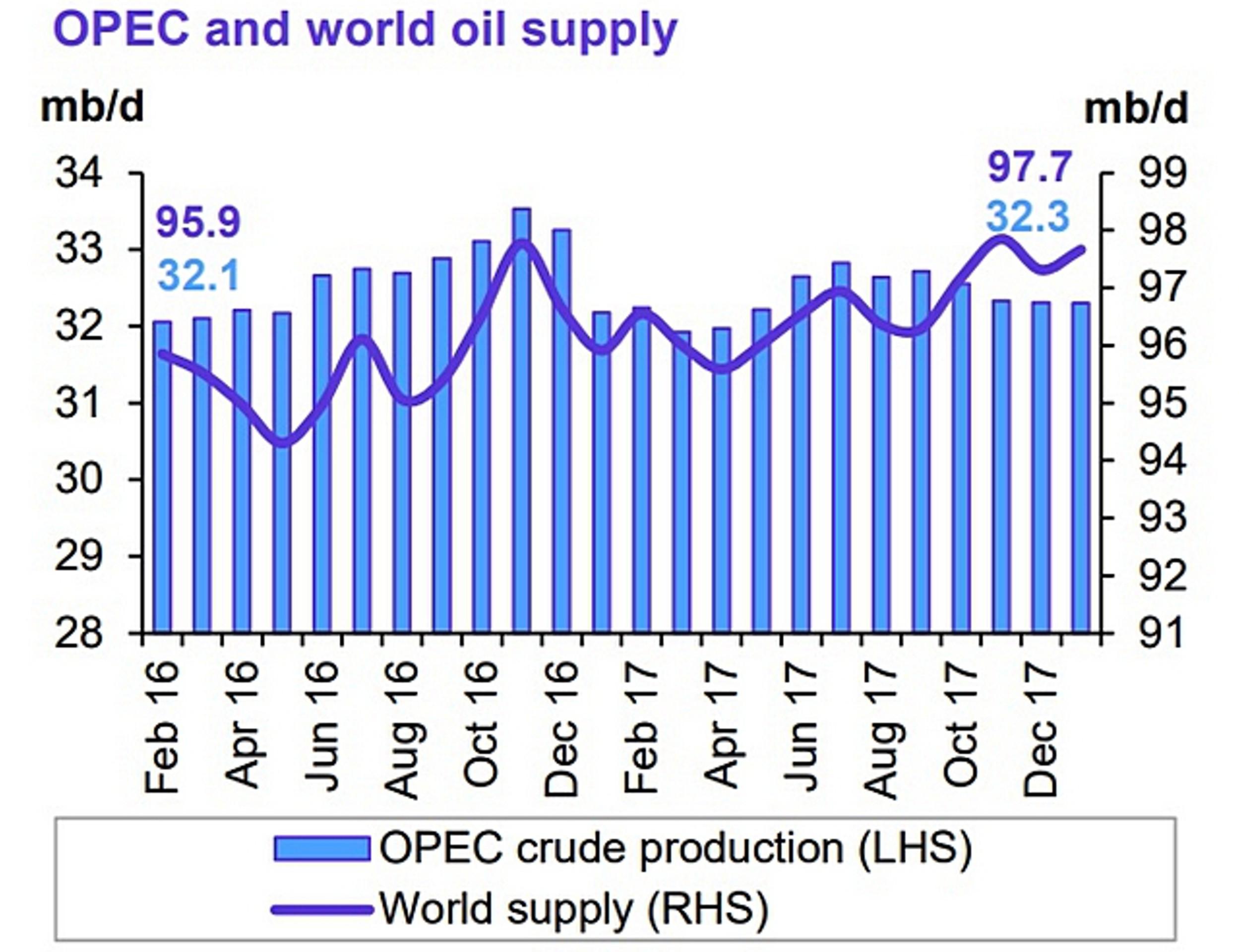 ОПЕК: рынок нефти вернется к балансу к концу года