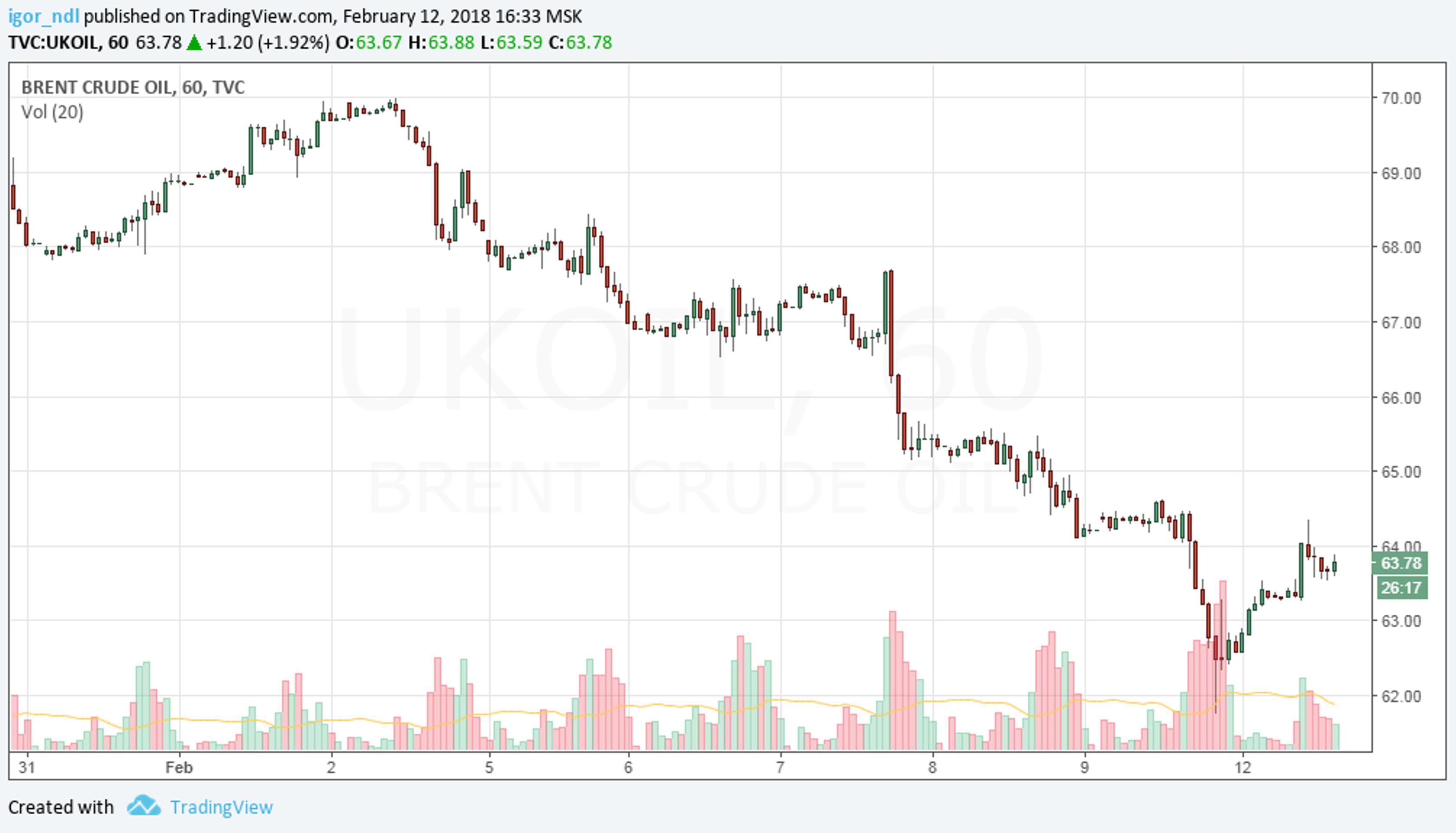 Нефть: неуверенные попытки восстановления. Надолго?