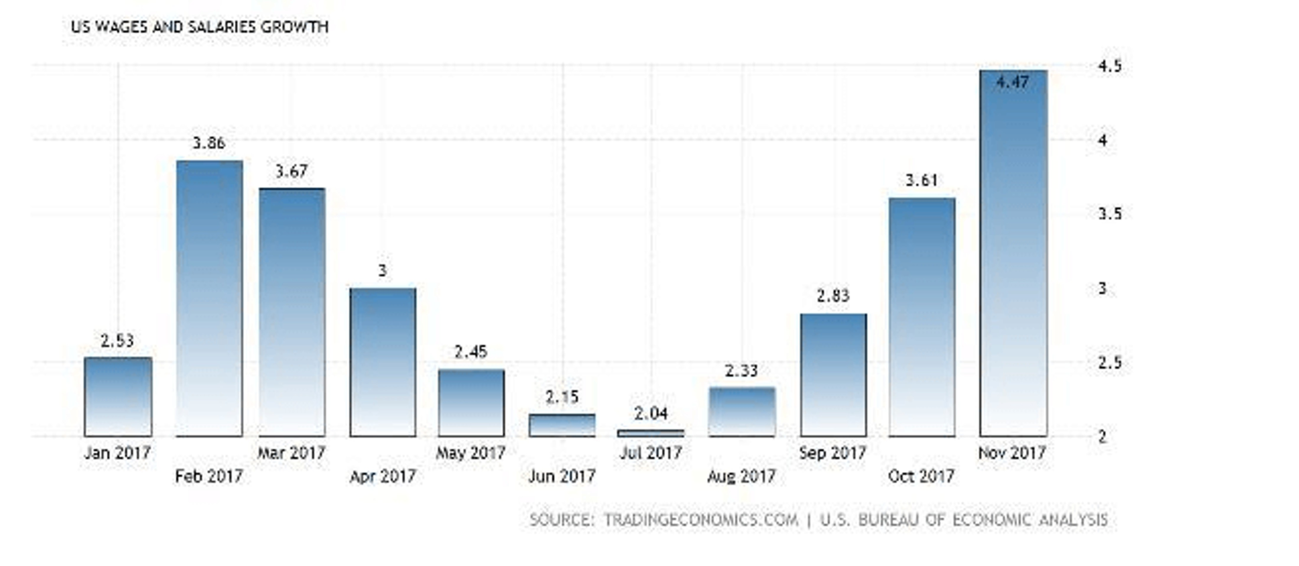 Почему ФРС попала в западню?