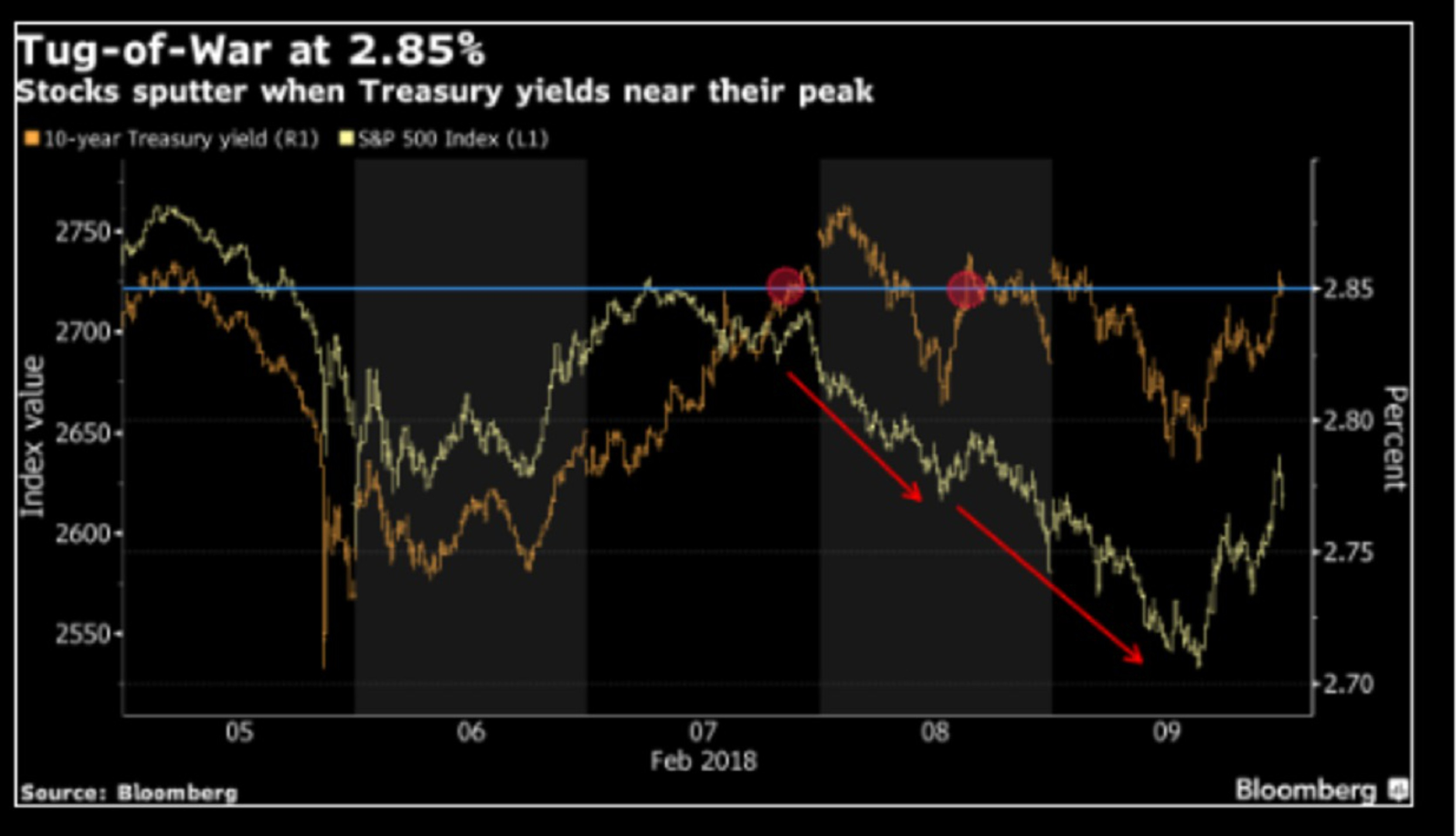 Когда рынок найдет точку опоры?