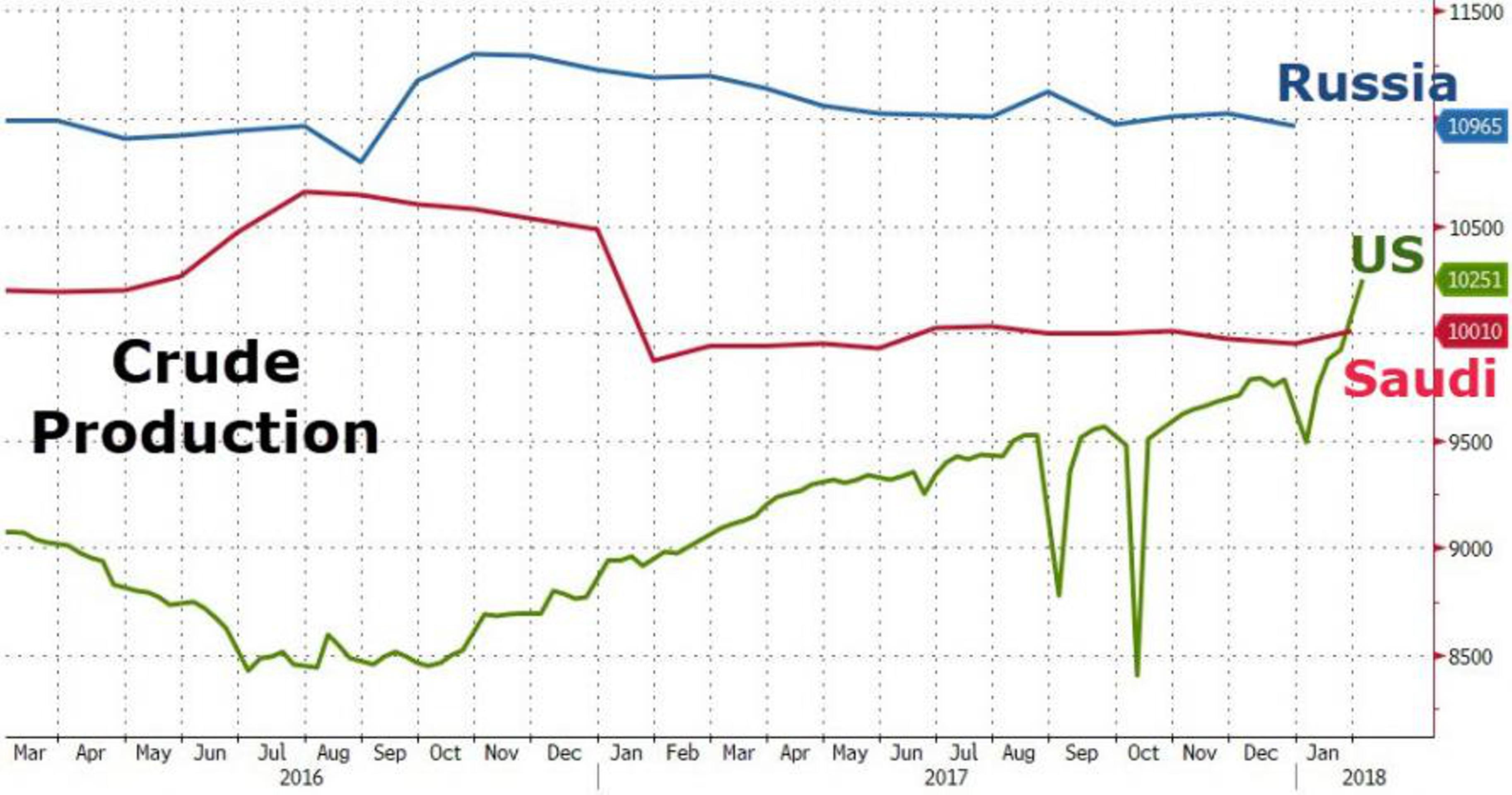 Нефть: растет угроза обвала