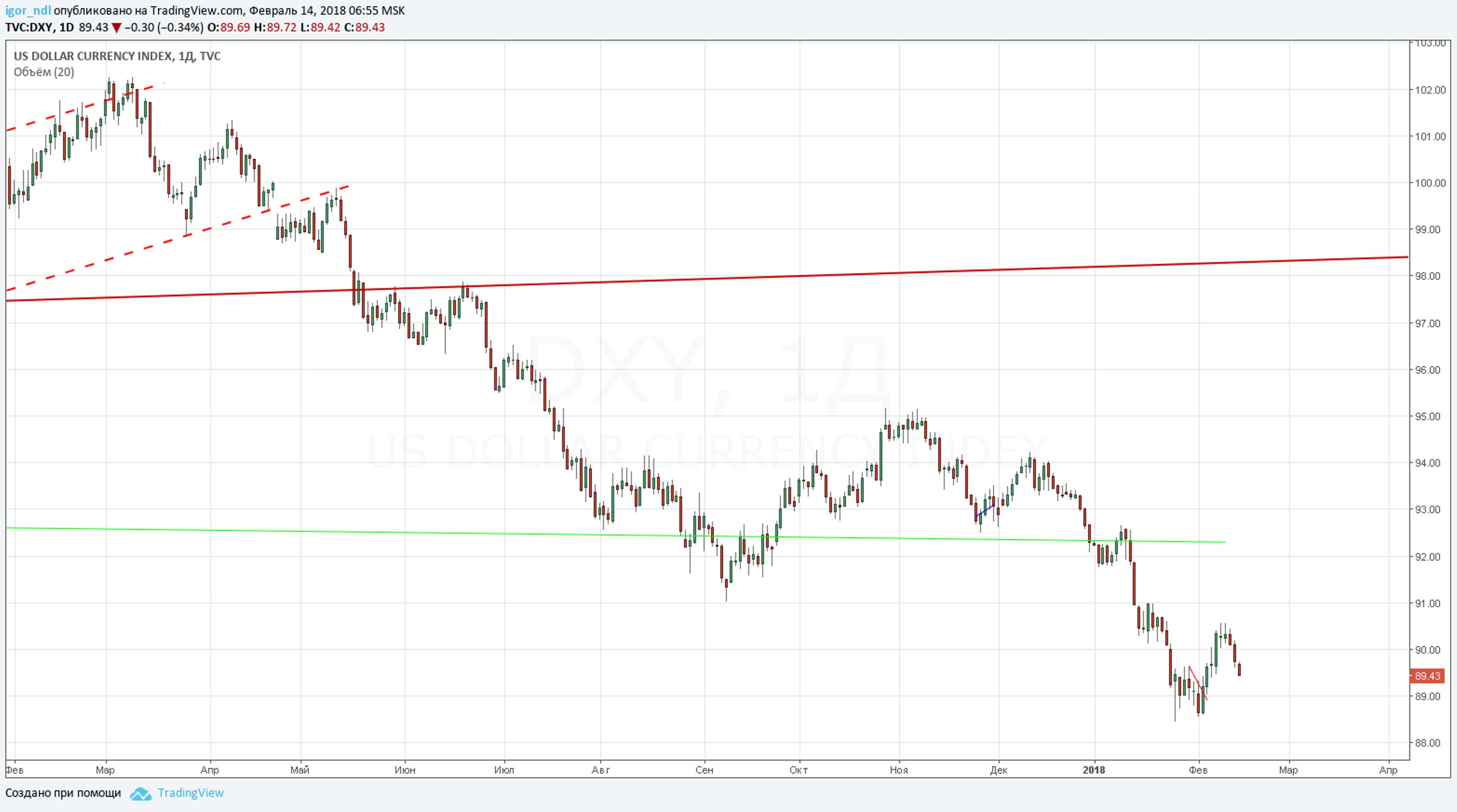 Обвал доллара: это может быть только начало