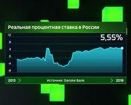 Реальная процентная ставка в России с 2013 года
