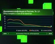 Динамика инфляции в России с 2015 года