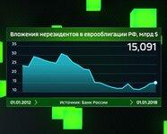 Вложения нерезидентов в еврооблигации России с 2012 года