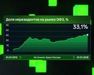 Доля нерезидентов на рынке ОФЗ с 2012 года