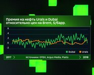 Премия на нефть Urals и Dubai относительно цен на Brent