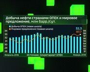 Добыча нефти странами ОПЕК и мировое предложение