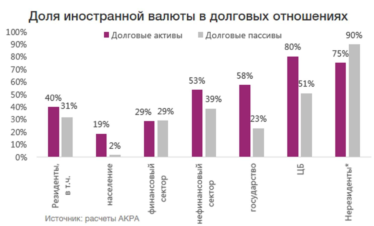 АКРА: валютный риск для финсистемы РФ нивелирован