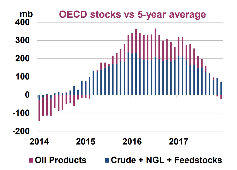 История повторяет саму себя на рынке нефти