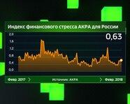 Индекс финансового стресса АКРА для России
