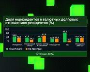 Доля нерезедентов в валютных долговых отношениях резидентов, в %