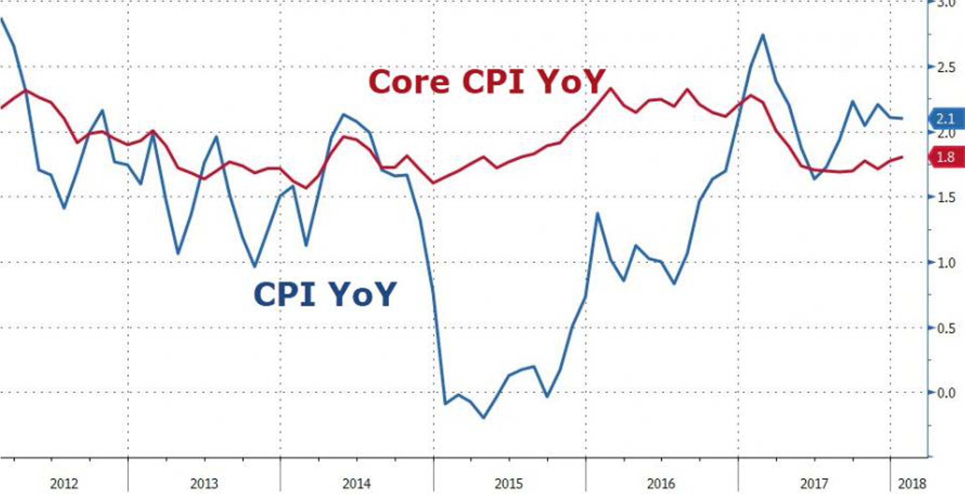 Может ли инфляция прекратить обвал доллара?