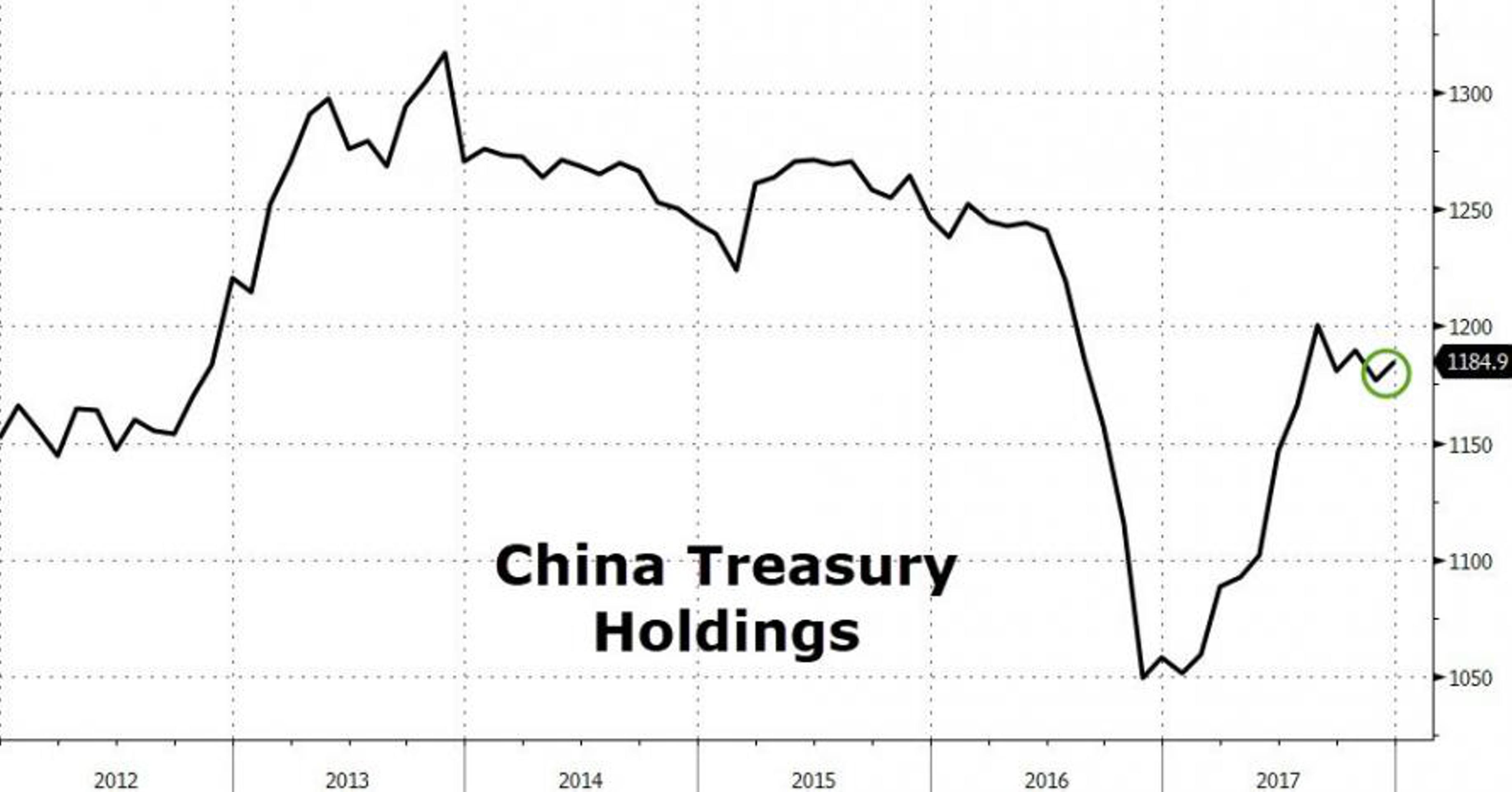Япония, а не Китай, распродает госдолг США