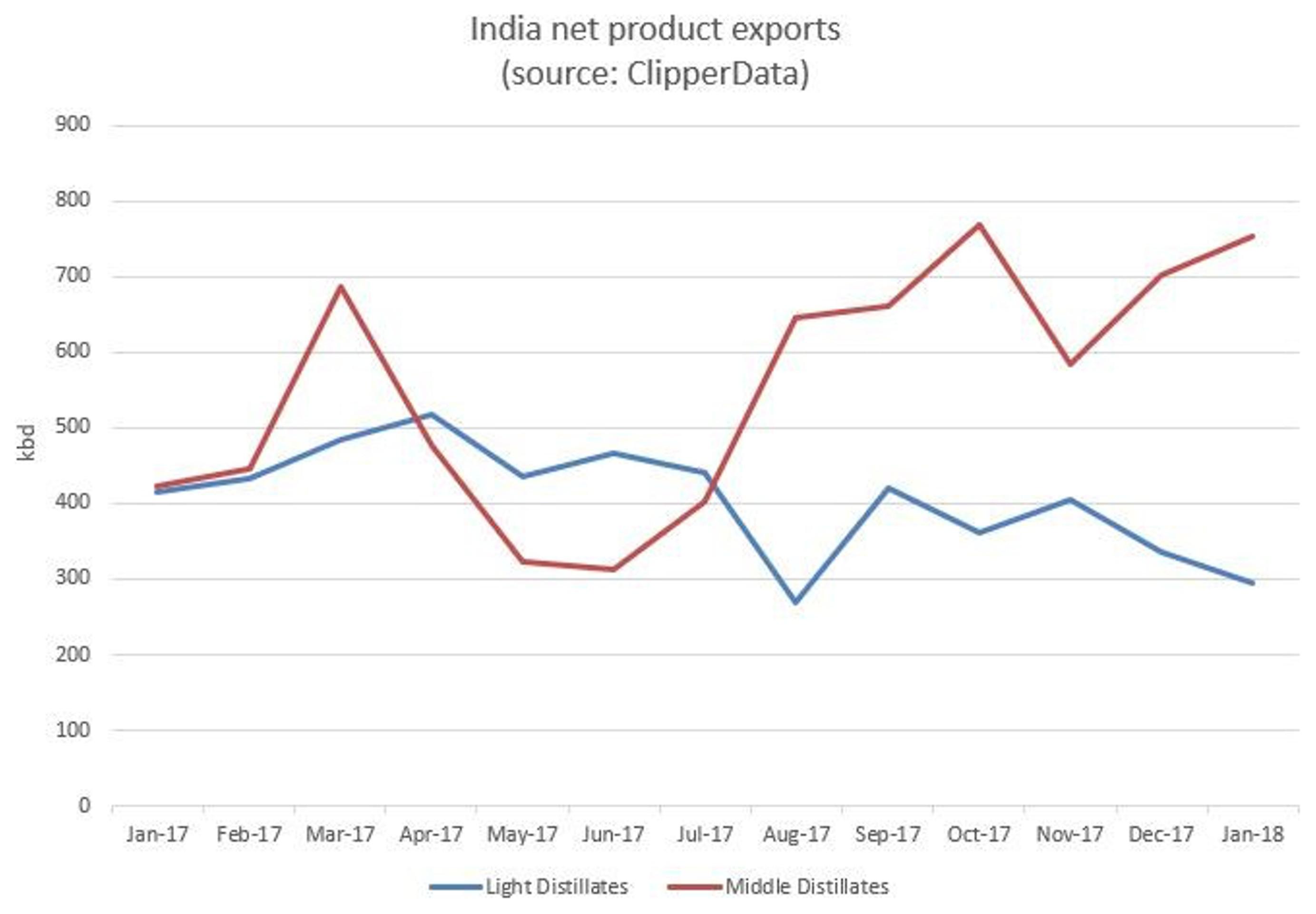Индия становится крупным игроком на рынке нефти