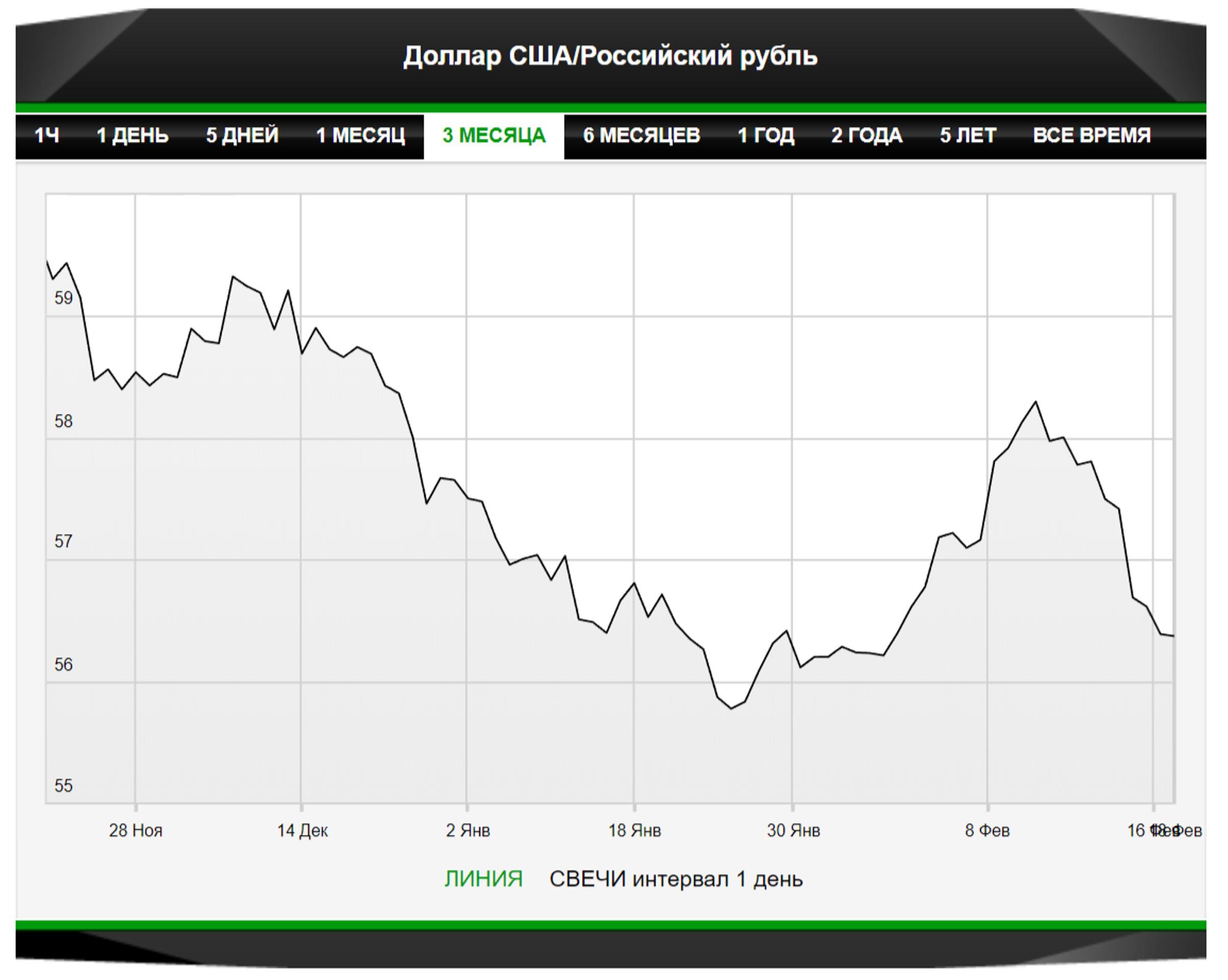 Рубль поддержат инвестиционные предвкушения