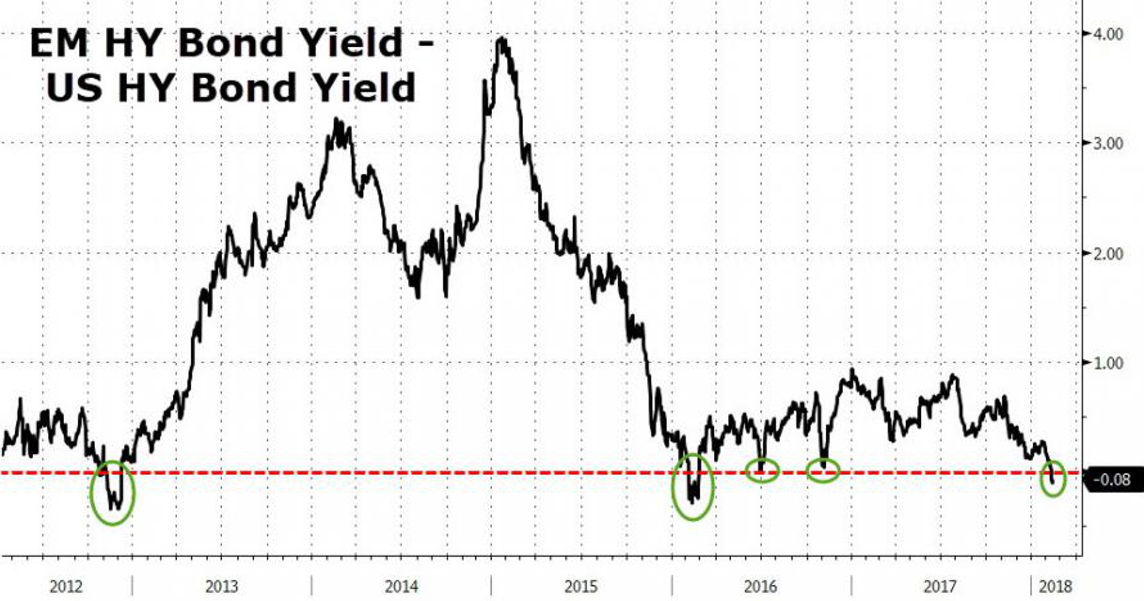 Мусорные облигации EM надежнее американских. Почему?