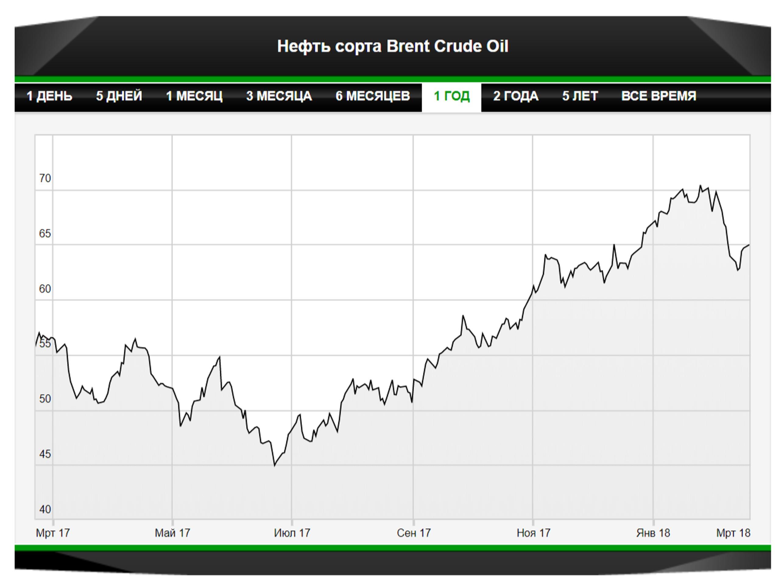 Нефть сохранит умеренный позитив