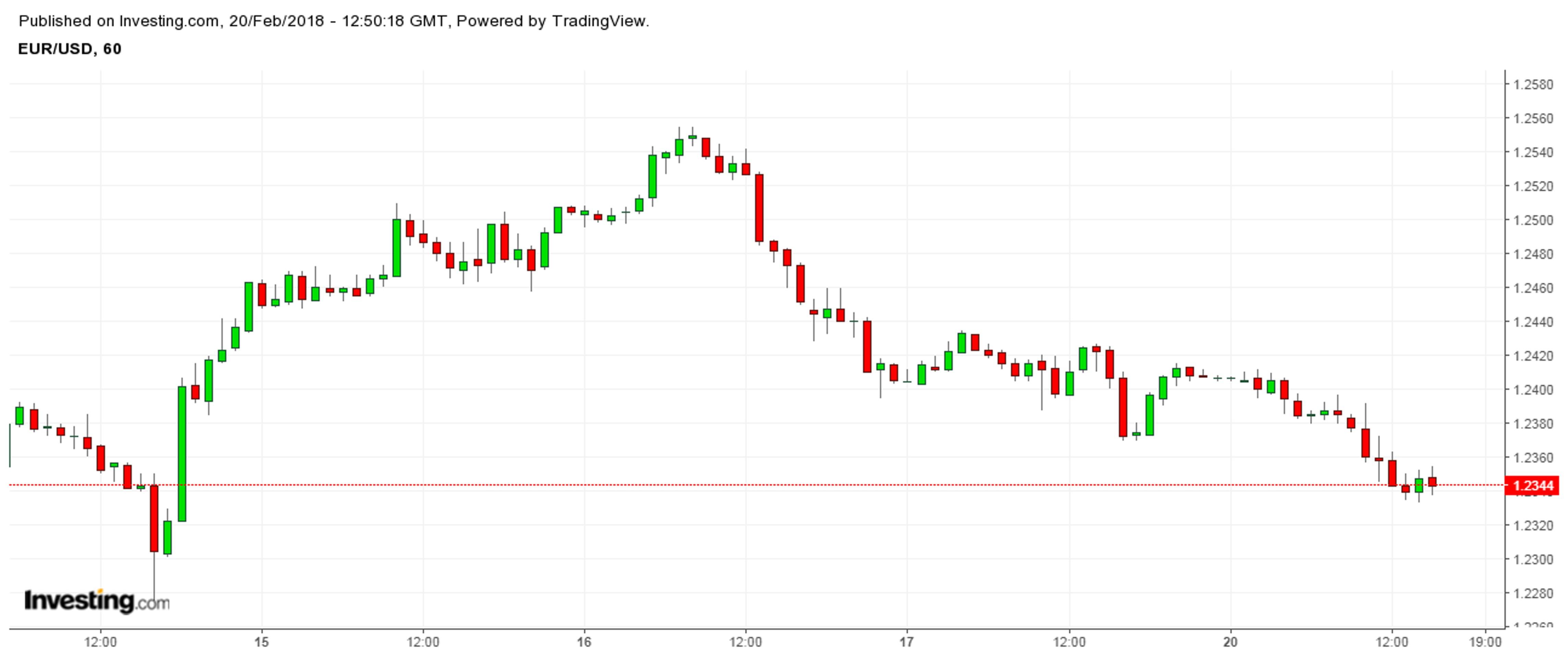 Обвал доллара прекратился. Надолго ли?