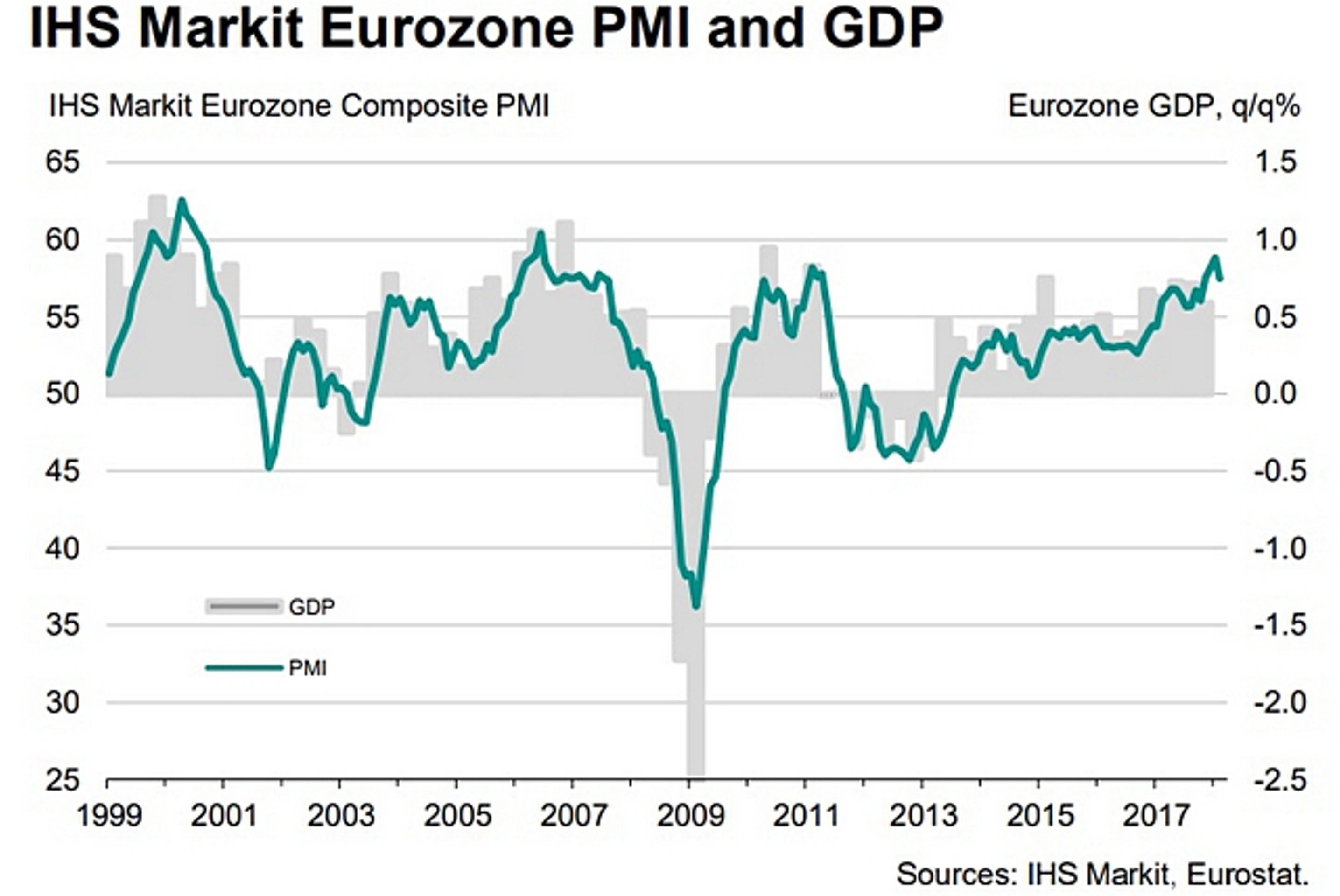 Деловая активность в еврозоне замедлилась в феврале