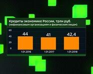 Кредиты экономике России, трлн руб.