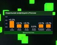 Динамика недельной инфляции в России