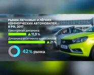 Рынок легковых и легких коммерческих автомобилей в России