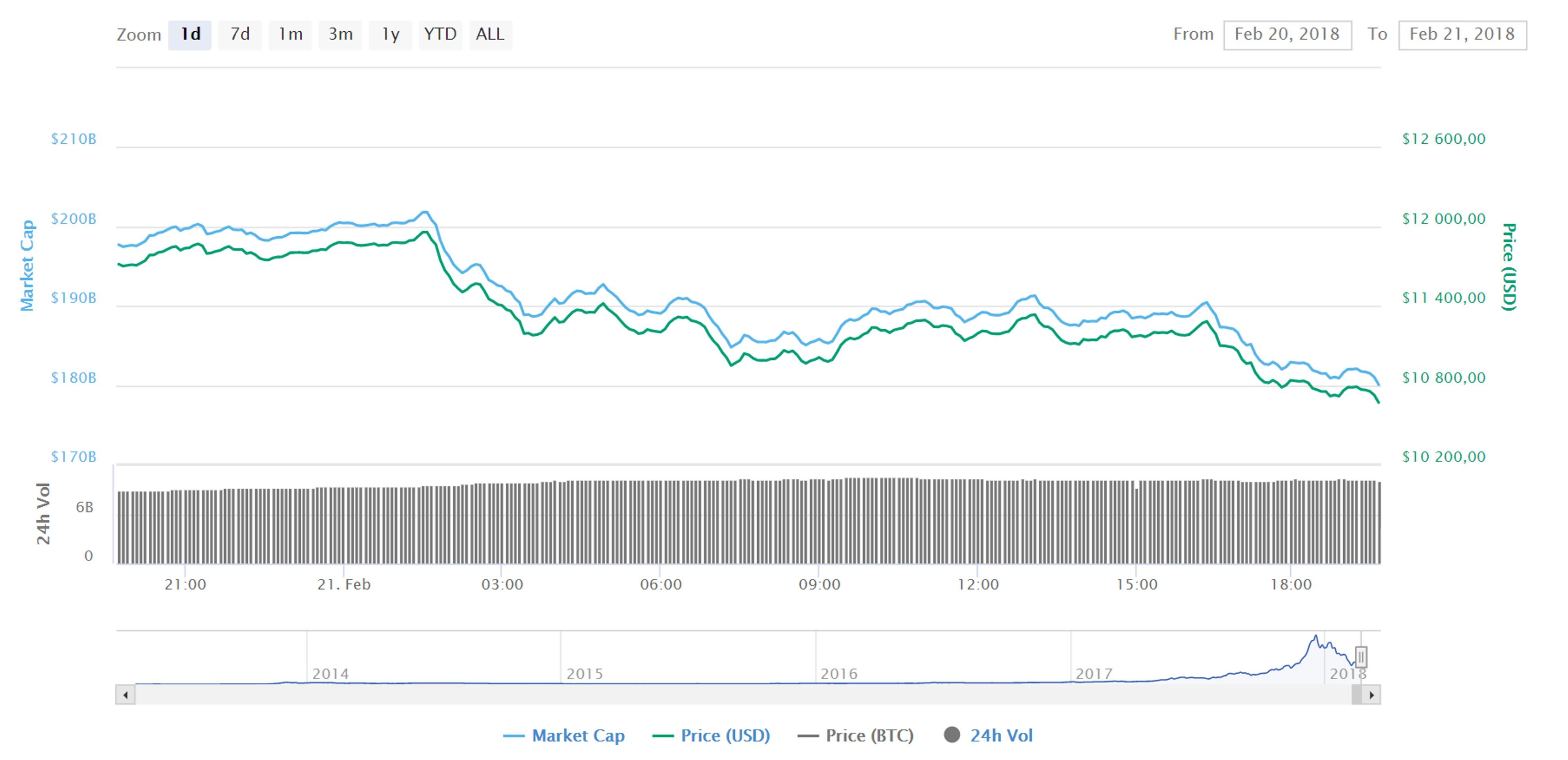 Биткоин падает, за ним следуют другие криптовалюты