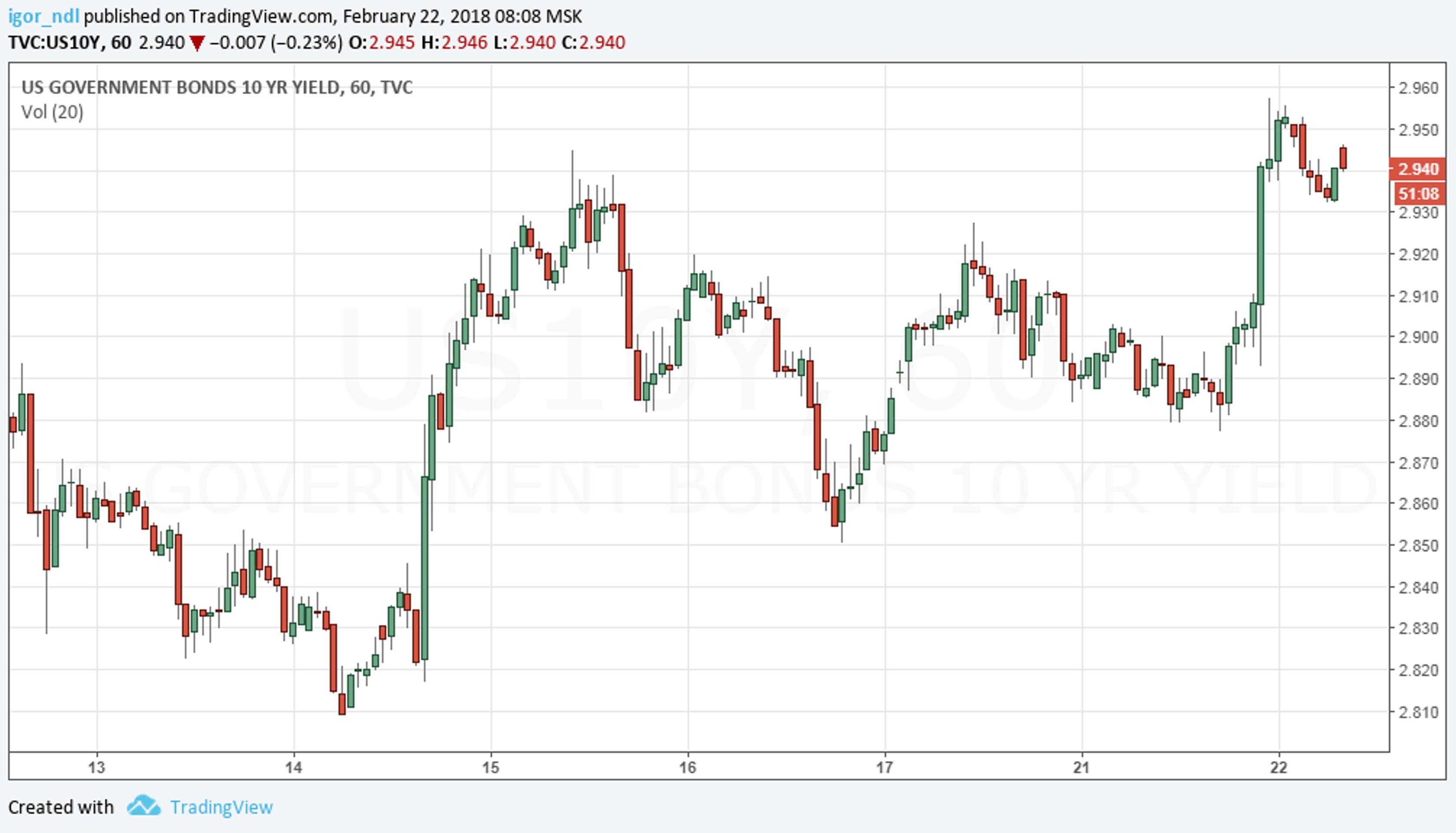 ФРС убедила инвесторов покупать доллар