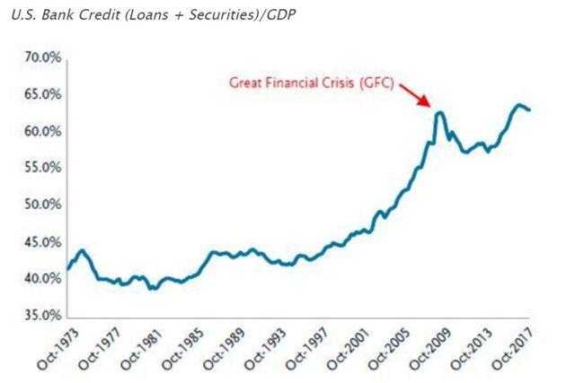 Накопление левериджа в финансовой системе