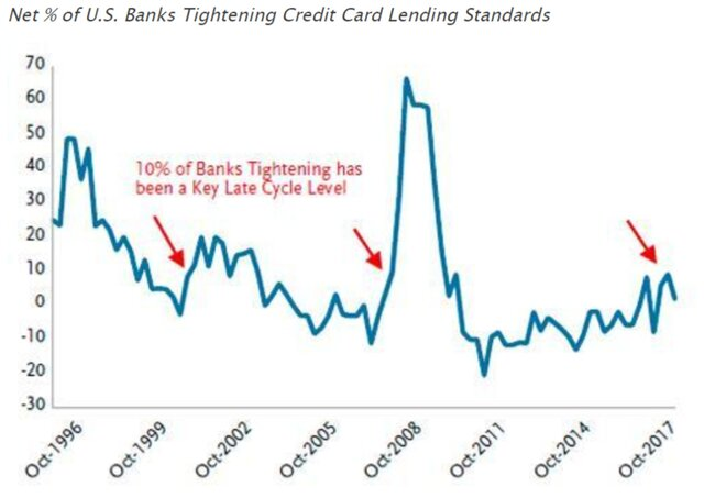 Ужесточение кредитования
