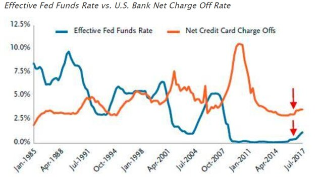 ставки ФРС и кредитные ставки