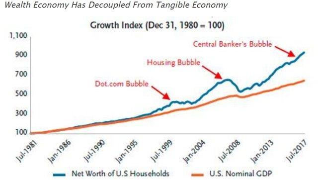 финансывые разрывы
