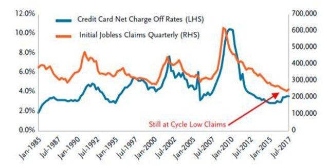 безработица и расходы по кредитам
