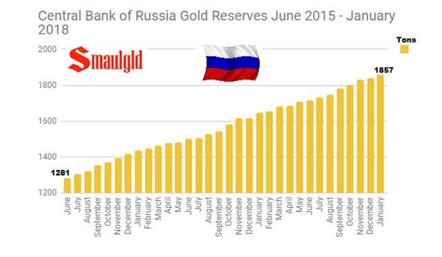 РФ вышла напятое место позолотому запасу