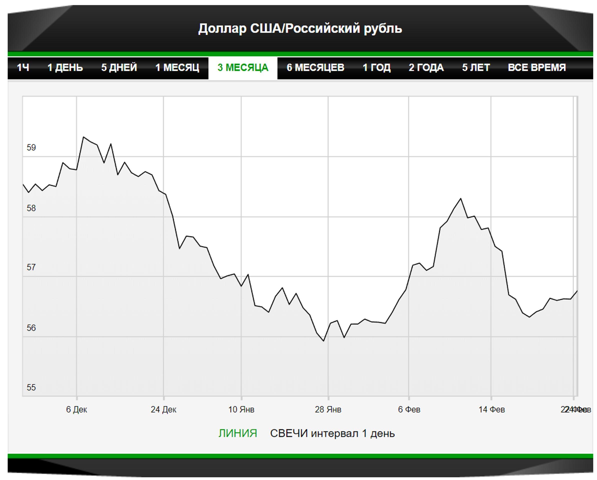 Рейтинговые новости улучшат и виды на рубль