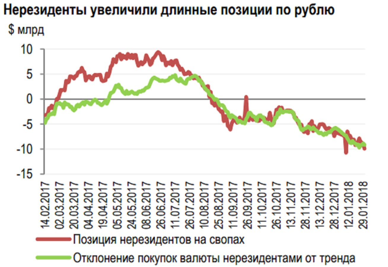ЦБ: иностранцы ускорили вложения в рублевые активы