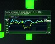 Доходность 10 лет ОФЗ и реальная доходность 10 UST с 2013 года