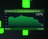 Доходность 10-летних гособлигаций России с 18 сентября 2017 года